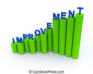 amélioration, graphique