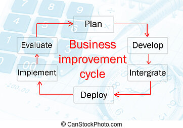 amélioration, process., business, cycle