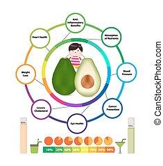 Amazing Health Benefits of Avocado