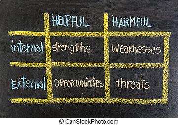 amenazas, oportunidades, -, strengths, debilidades, swot