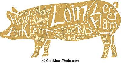 American cuts of pork