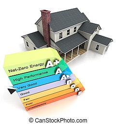 American home energy efficient