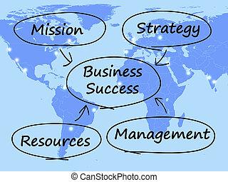 amministrazione, affari, successo, missione, strategia, diagramma, risorse, mostra