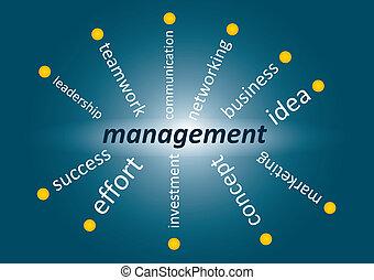 amministrazione, concetto