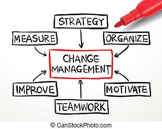 amministrazione, diagramma flusso, rosso, pennarello, cambiamento