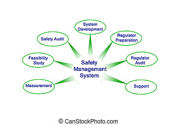 amministrazione, sicurezza, sistema