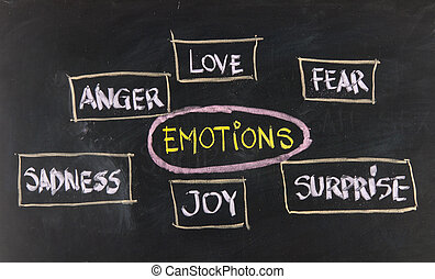 amour, peur, joie, colère, surprise, et, tristesse