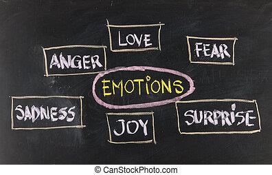 amour, tristesse, peur, joie, surprise, colère