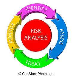 análise, risco