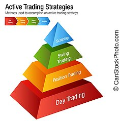 Active Common Investing Trading Strategies Chart