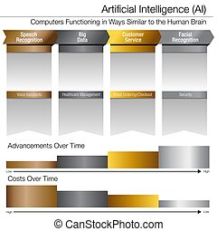Artificial Intelligence Development Over Time Gold Silver Platinum Chart