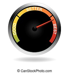 An image of a bad good better best meter with arrow.