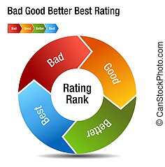 Bad Good Better Best Rating Rank Chart
