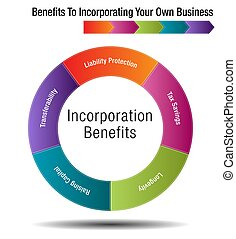 Benefits To Incorporating Your Own Business