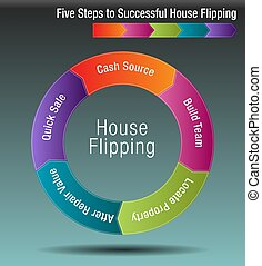 Five Steps to Successful House Flipping