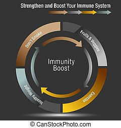 Boost and Stregthen Your Immune System Chart - An image of a...