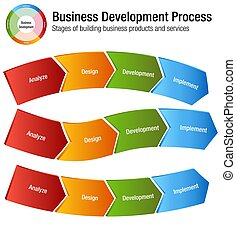 Business Development Process Building Products and Services Chart