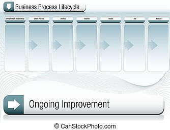 Business Process Lifecycle Business Chart - An image of a...