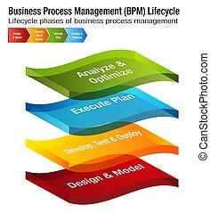 Business Process Management Lifecycle BPM Chart