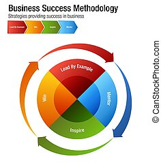 Business Success Methodology Chart