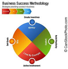 Business Success Methodology Chart