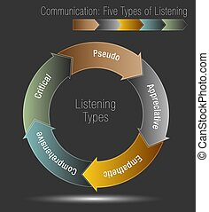 Communication Five Types of Listening - An image of a ...