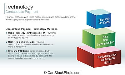 contactless payment information slide - An image of a...