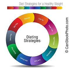 Diet Strategies for a Healthy Weight - An image of a Diet...