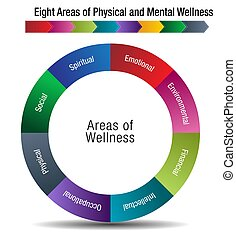 Eight Areas of Physical and Mental Wellness - An image of a...