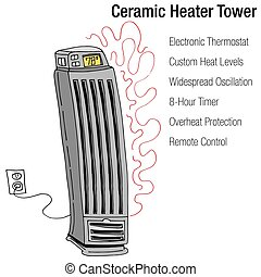 Electric Ceramic Heater Tower - An image of a Electric...