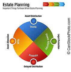 An image of a Estate Planning Legal Business Chart.