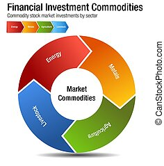 Financial Investment Commodities Chart