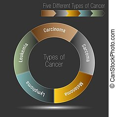 Five Different Types of Cancer