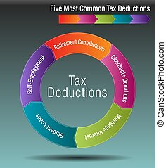 Five Most Common Tax Deductions