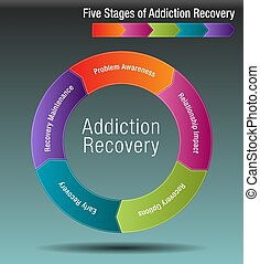An image of a Five Stages of Addiction Recovery Chart.