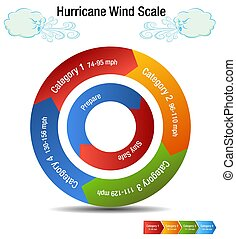 Hurricane Wind Scale Category Chart - An image of a...