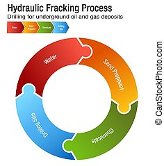 Hydraulic Fracking Process Chart - An image of a Hydraulic...