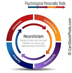 Psychological Personality Traits Chart - An image of a...