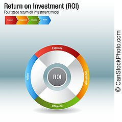Return on Investment ROI Exposure Engagment Influence Action Chart