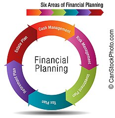Six Areas of Financial Planning Chart