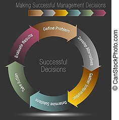 Six Steps for Making Successful Management Decisions - An...