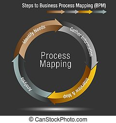 Steps to Business Process Mapping