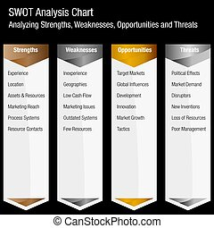SWOT Strengths Weaknesses Opportunities and Threats Business...