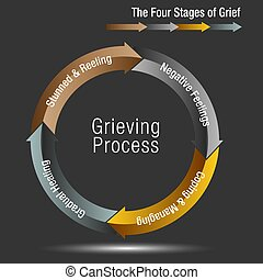 The Four Stages of Grief Chart - An image of a The Four...