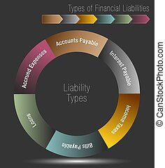 Types of Financial Liabilities
