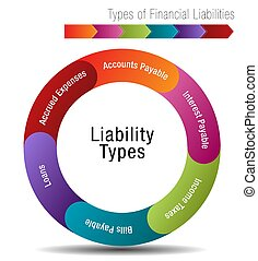 Types of Financial Liabilities - An image of a Types of...