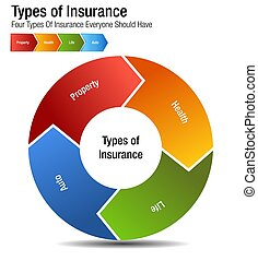 Types of Insurance Property Health Life Auto Chart