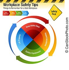 Workplace Safety Tips Things to Remember Chart