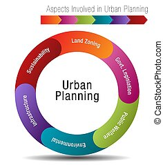 Aspects Involved in Urban Planning