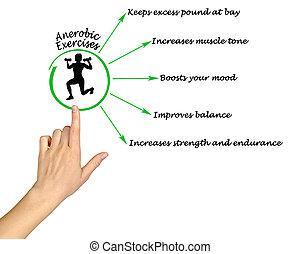 anaerobic, ejercicio